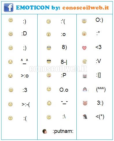 Faccine Facebook Tutti Gli Smile Della Chat