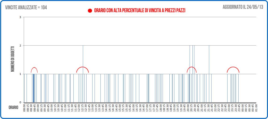 prezzi-pazzi-statistiche-grafico2